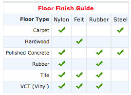 Floor Finish Guide