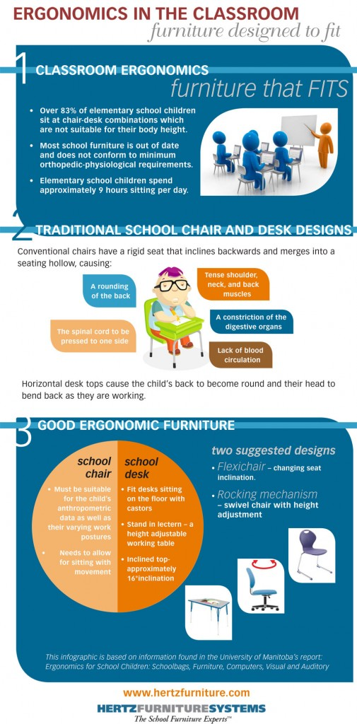 ergonomics low 505x1024 Ergonomics In The Classroom: Furniture Designed to Fit