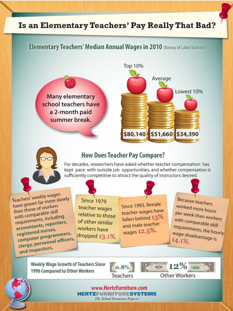 Is an elementary teacher salary really that bad hertz furniture is an elementary teacher salary really that bad hertz furniture a blog for principals and teachers school matters malvernweather Choice Image