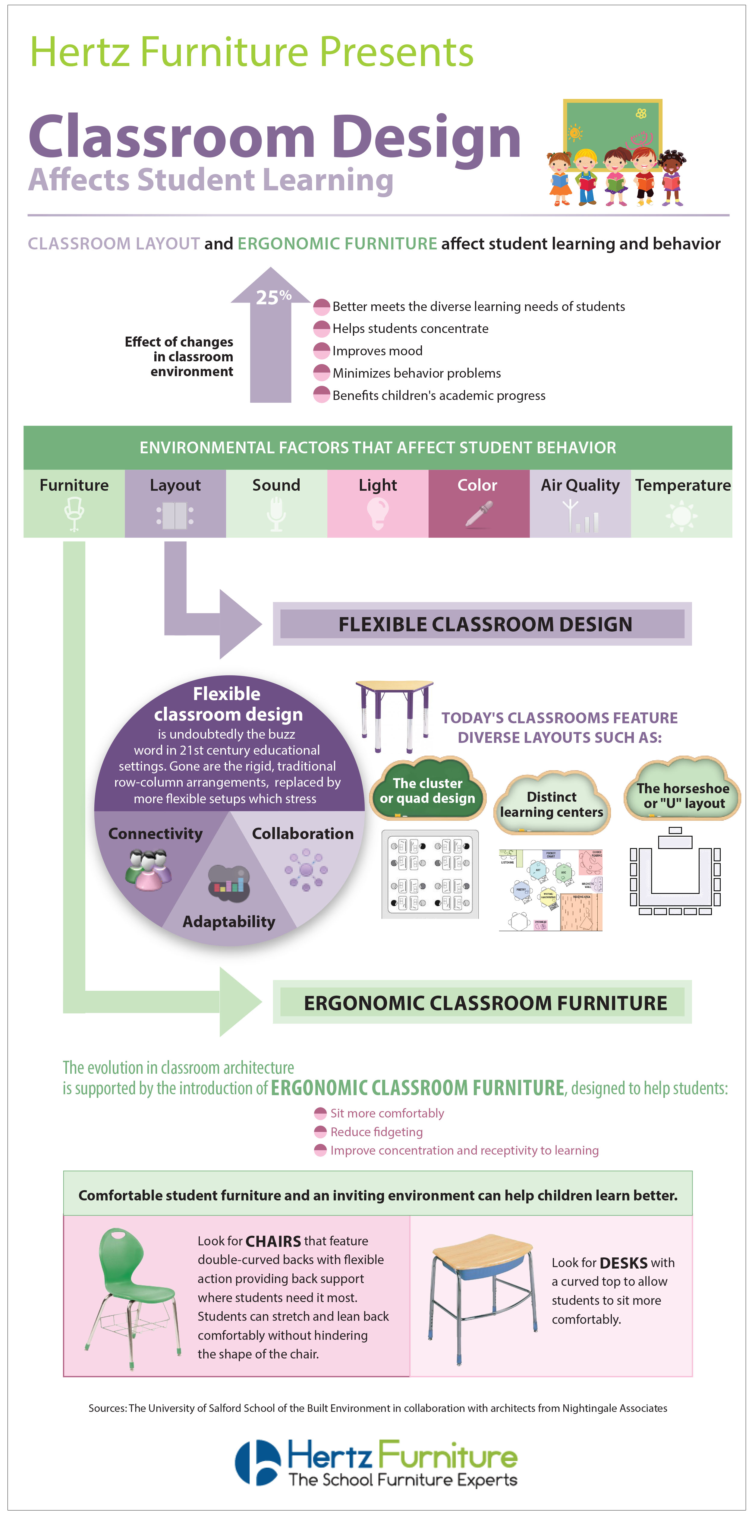Classroom Design Effect On Learning : Info graphic classroom design effects student learning