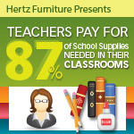 Teachers Spend on Classroom Necessities