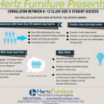 Capturehertzclassroom 150x150 K 12 Class Size And Student Success Infographic