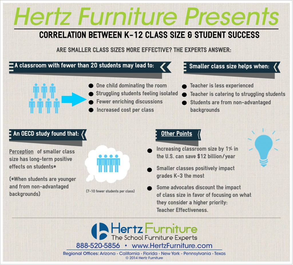 hertzclassroom.jpg 1024x926 K 12 Class Size And Student Success Infographic