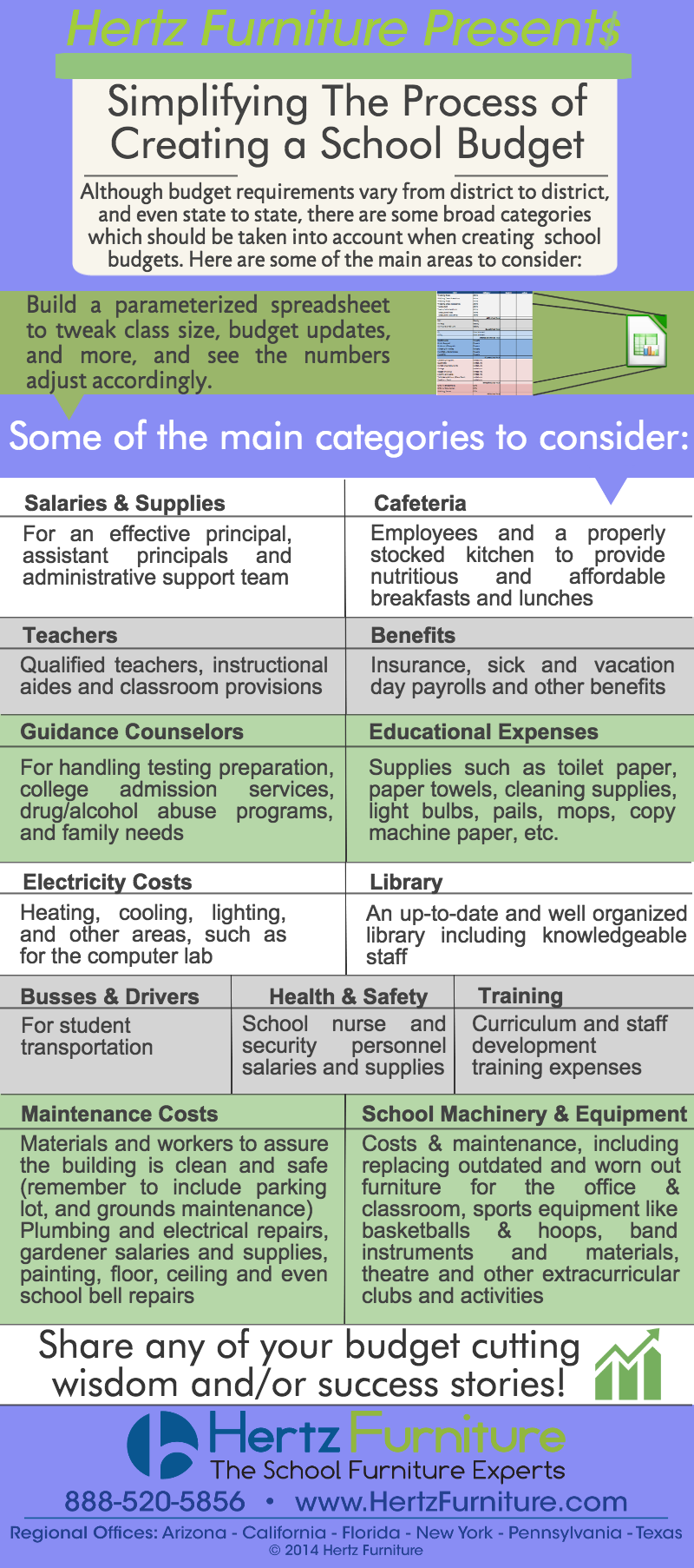 Simplifying the process of creating a school budget infographic